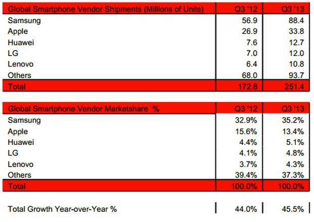 سامسونج تتصدر سوق الهواتف الذكية في الربع الثالث من 2013
