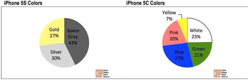 آيفون 5 إس الرمادي أكثر شعبية من الفضي والذهبي 1