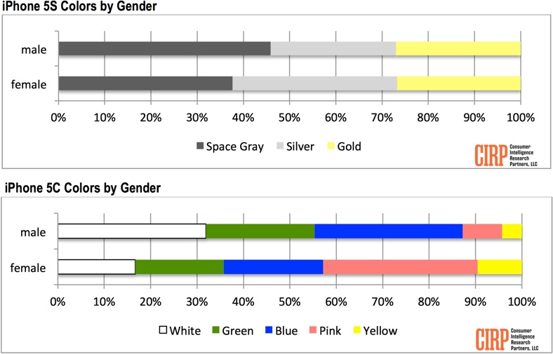 آيفون 5 إس الرمادي أكثر شعبية من الفضي والذهبي