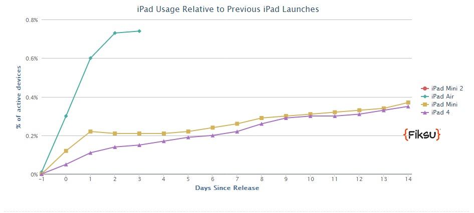 iPad Air يحقق شعبية كبيرة بعد أيام قليلة من طرحه في الأسواق 1