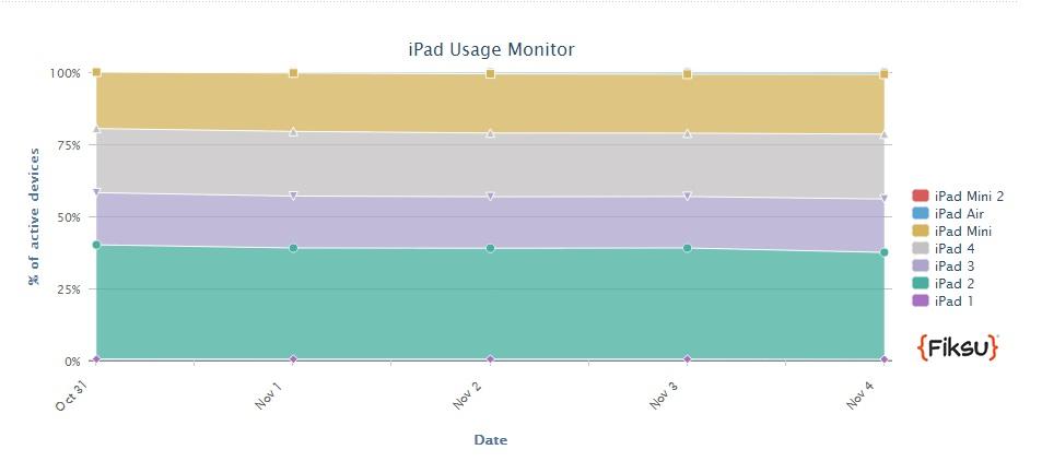 iPad Air يحقق شعبية كبيرة بعد أيام قليلة من طرحه في الأسواق 2