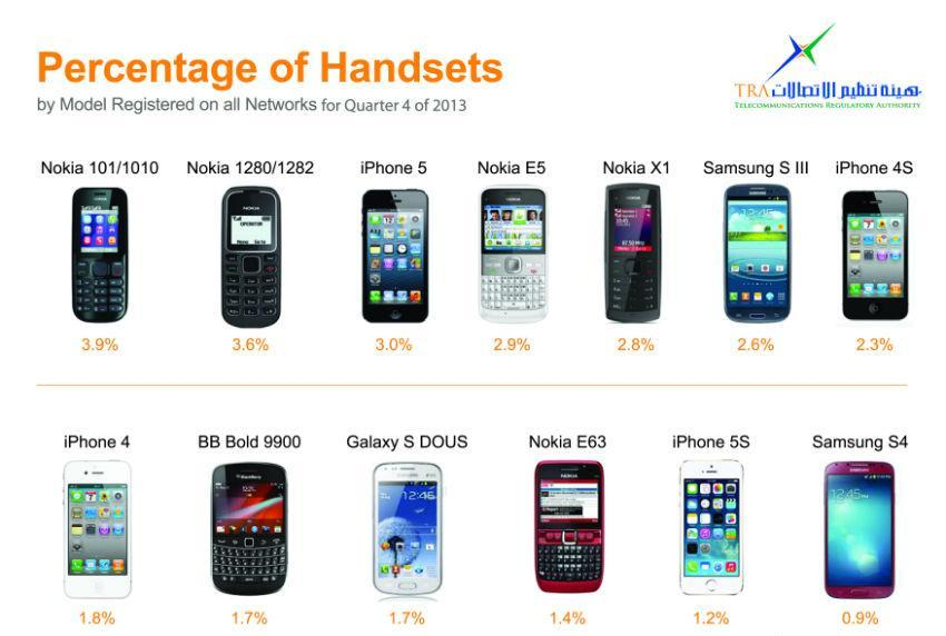 أبل تهزم سامسونج في الهواتف الذكية الأكثر استخداما في الإمارات