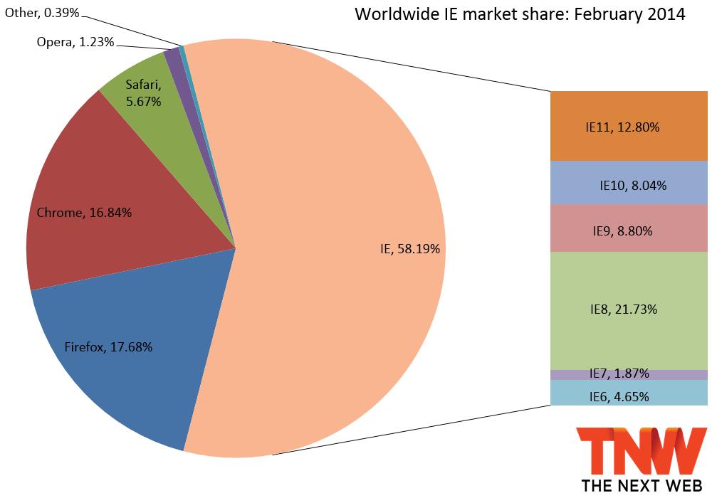 إنترنت إكسبلورر الأكثر استخداما..وفايرفوكس في المرتبة الثانية2