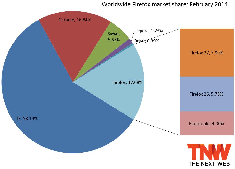 إنترنت إكسبلورر الأكثر استخداما..وفايرفوكس في المرتبة الثانية3