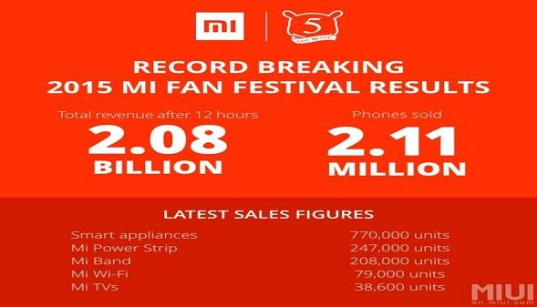 شركة Xiaomi  تبيع 2.11 مليون هاتف ذكي خلال يوم واحد فقط