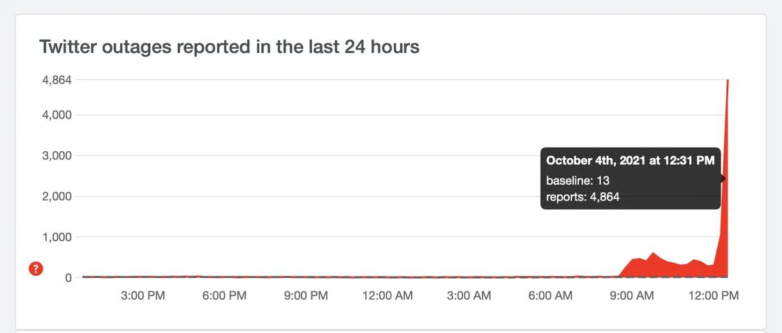 تأثر تويتر وبقية المواقع الأخرى بسبب تعطل فيسبوك